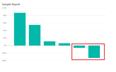 Power BI sometimes displays negative values when not expected
