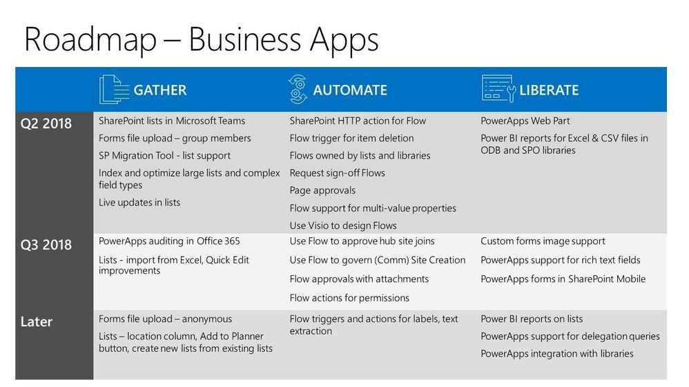 SharePoint roadmap review