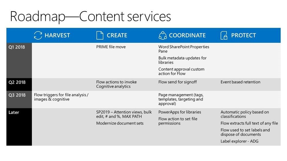 Content Services Roadmap