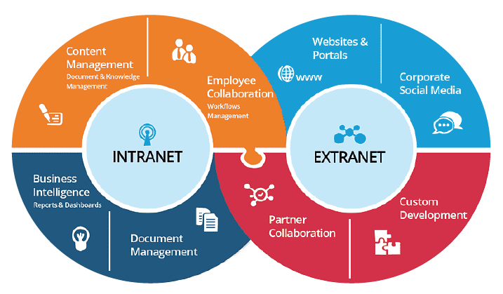 Comparison of SharePoint Intranet vs Extranet