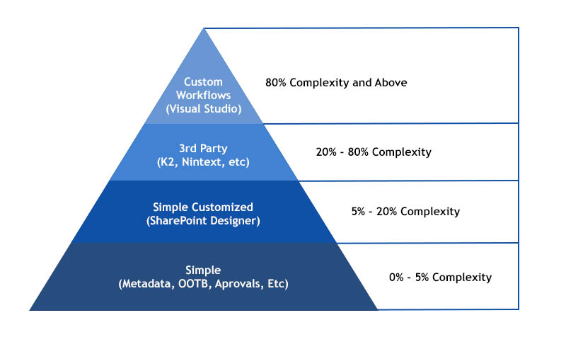 SharePoint Customization Complexity Pyramid
