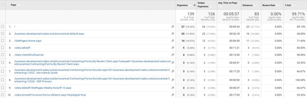 Content Breakdown - Intranet Analytics